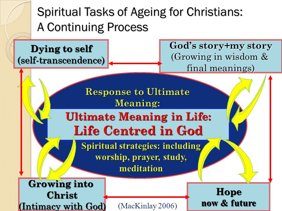 Spiritual Tasks of Ageing for Christians: A Continuing Process Response to Ultimate Meaning: Spiritual strategies Ultimate Meaning in Life: Life Centred in God Dying to self (self-transcendence) God's story+my story (Growing in wisdom & final meanings) Growing into Christ (Intimacy with God) Hope now & future (MacKinlay 2006) Spiritual strategies: including worship, prayer, study, meditation