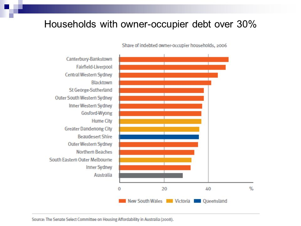 Households with owner-occupier debt over 30%