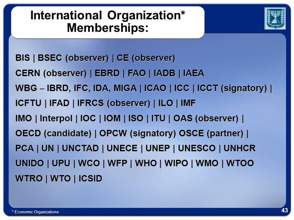 International Organization* Memberships: BIS | BSEC (observer) | CE (observer) CERN (observer) | EBRD | FAO | IADB | IAEA WBG – IBRD, IFC, IDA, MIGA |