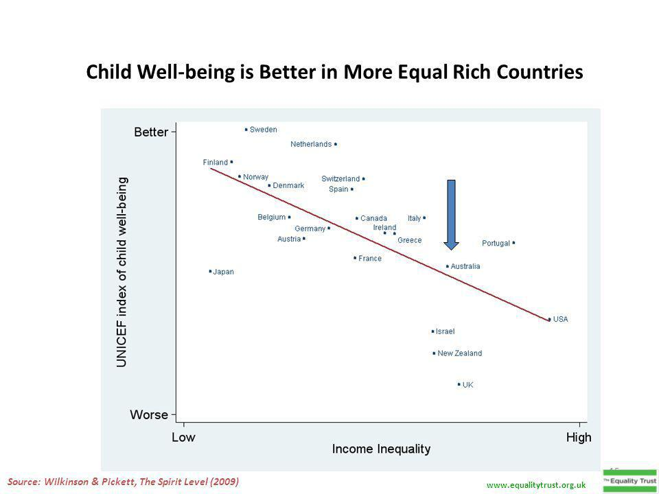 15 Child Well-being is Better in More Equal Rich Countries Source: Wilkinson & Pickett, The Spirit Level (2009) www.equalitytrust.org.uk