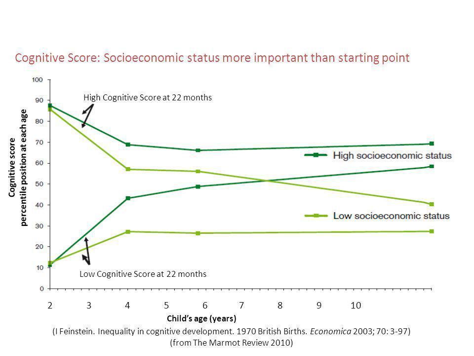 Cognitive Score: Socioeconomic status more important than starting point High Cognitive Score at 22 months Low Cognitive Score at 22 months 2 3 4 5 6