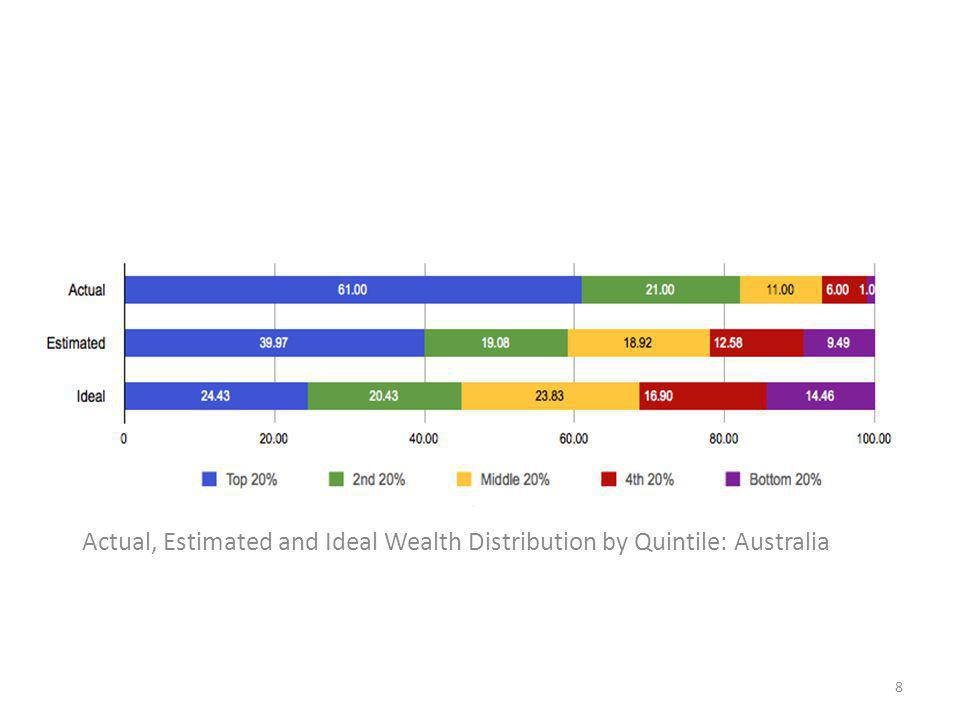 Actual, Estimated and Ideal Wealth Distribution by Quintile: Australia 8