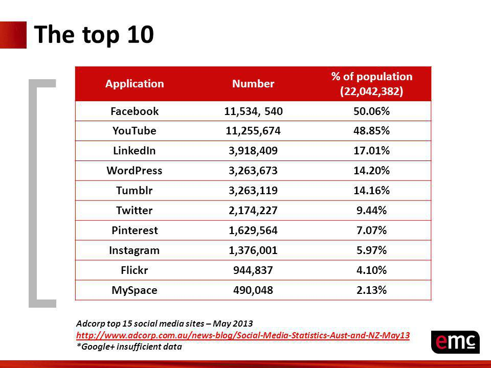 Adcorp top 15 social media sites – May 2013 http://www.adcorp.com.au/news-blog/Social-Media-Statistics-Aust-and-NZ-May13 *Google+ insufficient data Ap