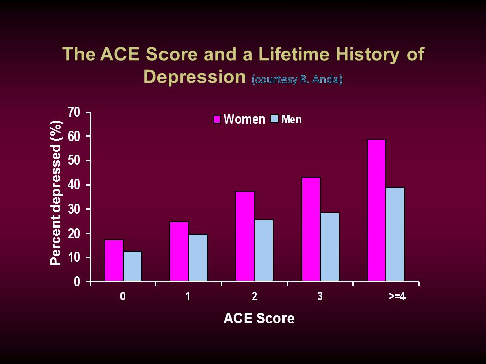 ACE Score Percent depressed (%)