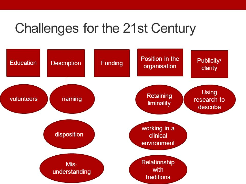 Challenges for the 21st Century Education Description Position in the organisation Funding naming Retaining liminality working in a clinical environment disposition Relationship with traditions volunteers Mis- understanding Publicity/ clarity Using research to describe
