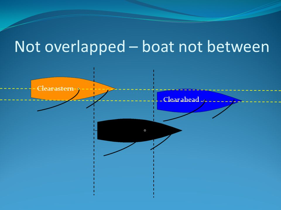Not overlapped – boat not between Clear astern Clear ahead