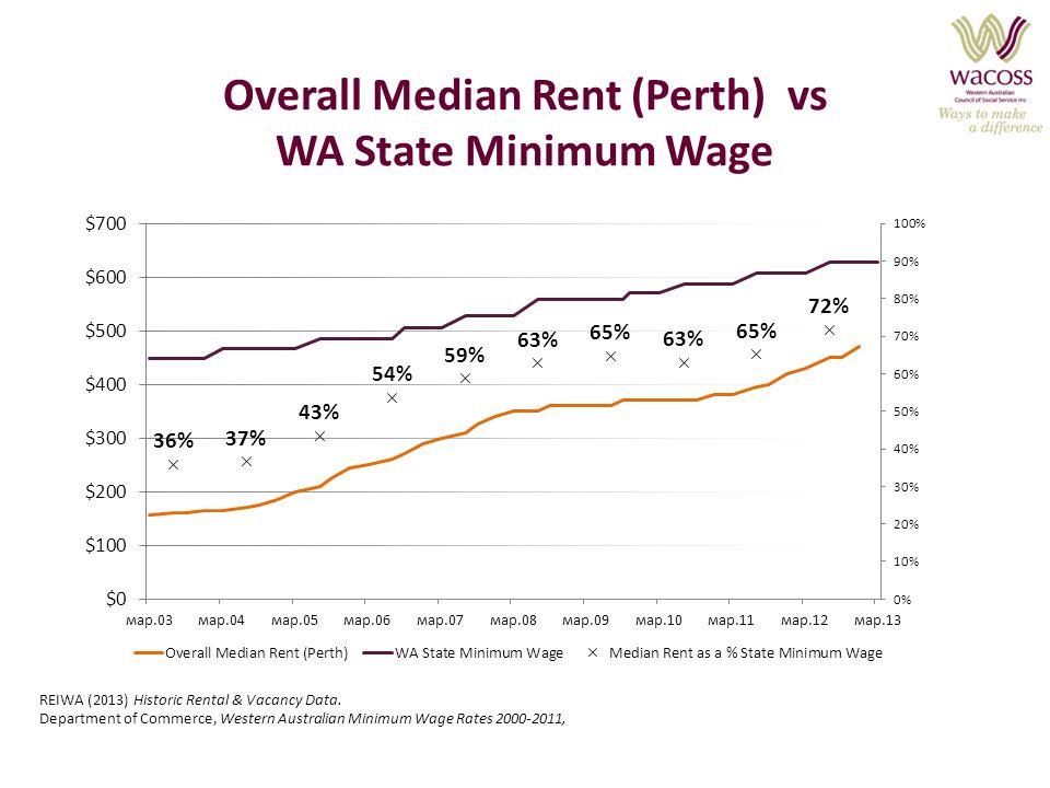 Overall Median Rent (Perth) vs WA State Minimum Wage REIWA (2013) Historic Rental & Vacancy Data. Department of Commerce, Western Australian Minimum W
