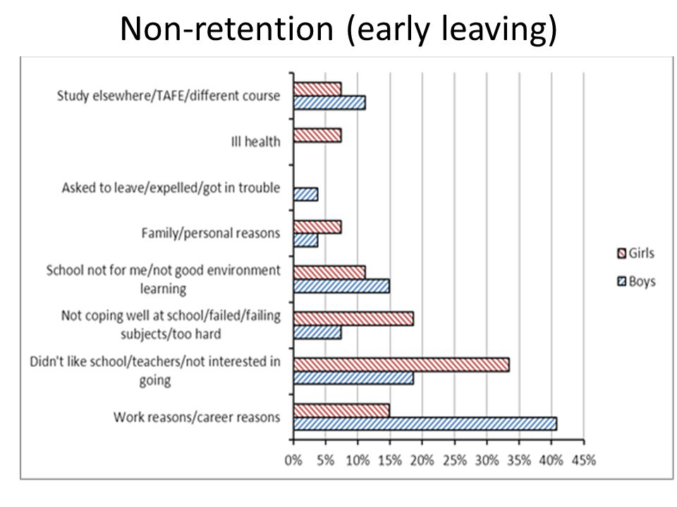Non-retention (early leaving)