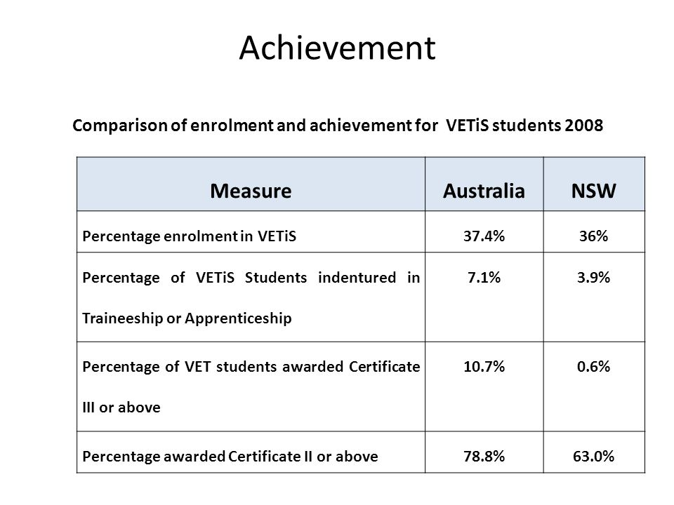 Achievement Comparison of enrolment and achievement for VETiS students 2008 MeasureAustraliaNSW Percentage enrolment in VETiS37.4%36% Percentage of VE