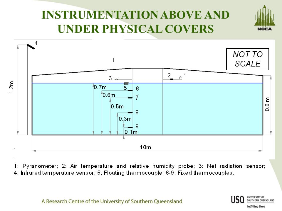 INSTRUMENTATION ABOVE AND UNDER PHYSICAL COVERS NOT TO SCALE