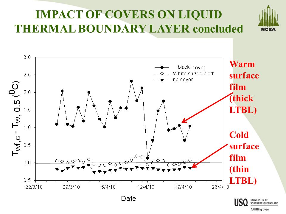 IMPACT OF COVERS ON LIQUID THERMAL BOUNDARY LAYER concluded Warm surface film (thick LTBL) Cold surface film (thin LTBL) black