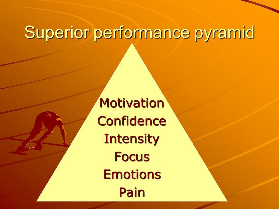 Superior performance pyramid MotivationConfidenceIntensityFocusEmotionsPain