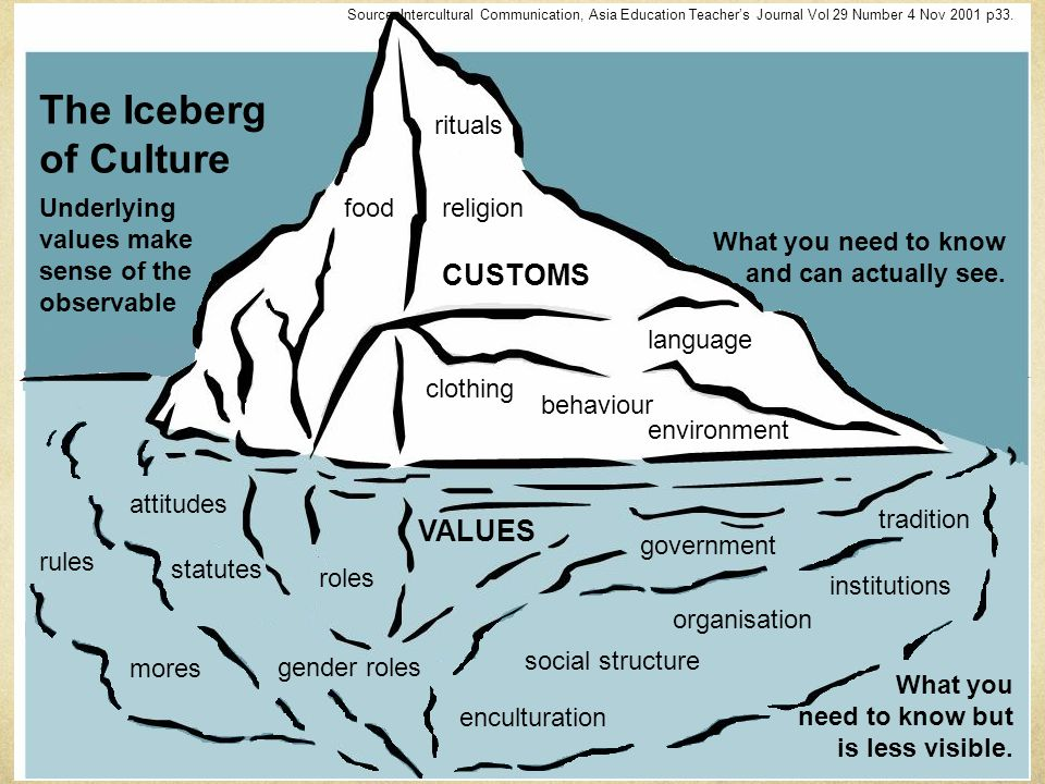 food environment religion rituals clothing behaviour language CUSTOMS The Iceberg of Culture What you need to know and can actually see.