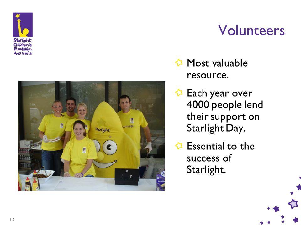 13 Volunteers Most valuable resource.