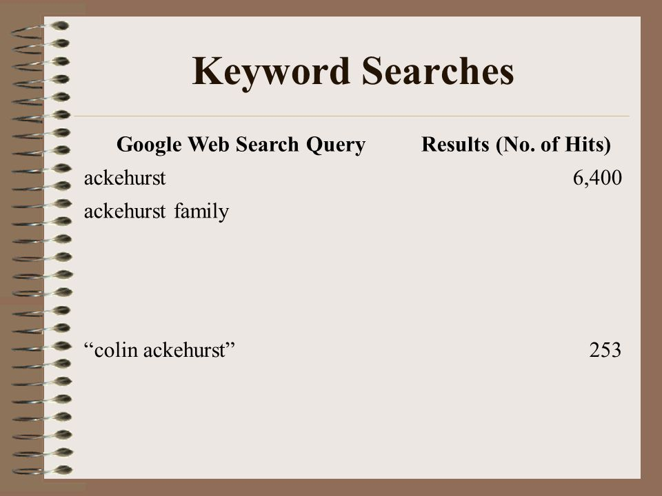 "Keyword Searches Google Web Search QueryResults (No. of Hits) ackehurst6,400 ackehurst family1,9301,930 ""colin ackehurst""253 ""colin *ackehurst""""colin"