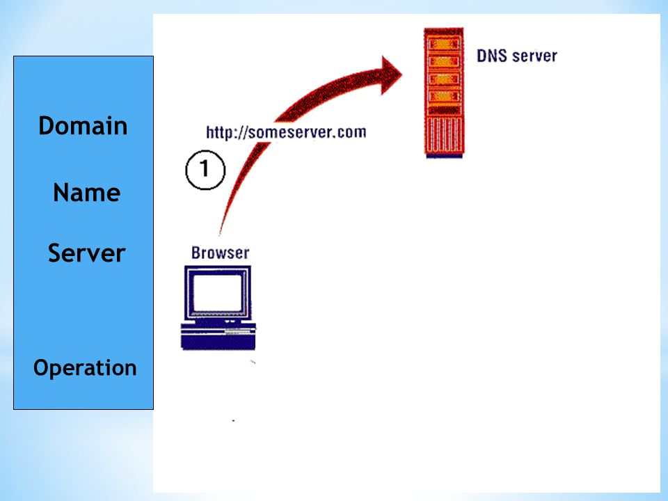 Domain Name Server Operation