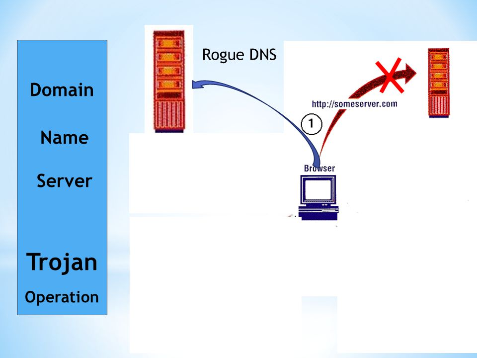 Domain Name Server Trojan Operation Rogue DNS Rogue Server