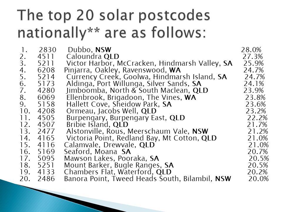 1. 2830 Dubbo, NSW 28.0% 2. 4511 Caloundra QLD 27.3% 3.
