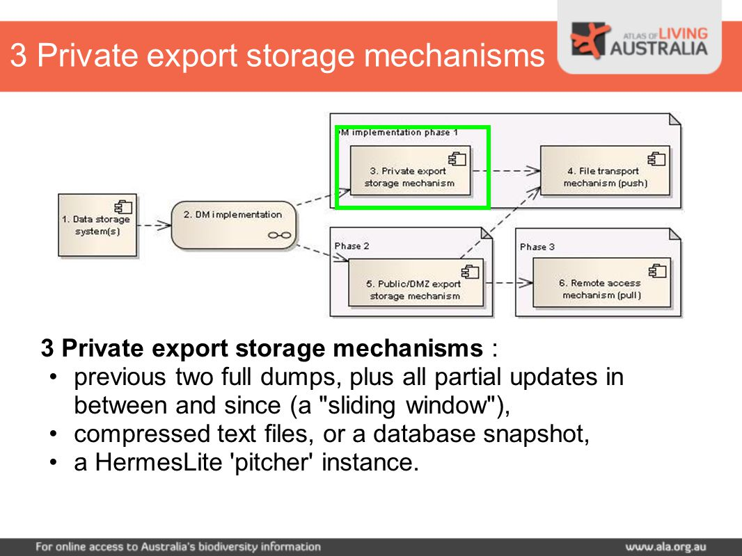 3 Private export storage mechanisms : previous two full dumps, plus all partial updates in between and since (a sliding window ), compressed text files, or a database snapshot, a HermesLite pitcher instance.