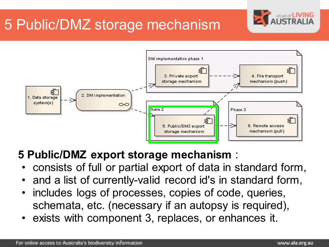 5 Public/DMZ export storage mechanism : consists of full or partial export of data in standard form, and a list of currently-valid record id s in standard form, includes logs of processes, copies of code, queries, schemata, etc.