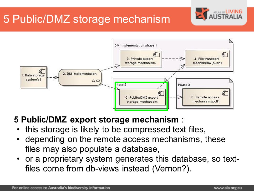 5 Public/DMZ export storage mechanism : this storage is likely to be compressed text files, depending on the remote access mechanisms, these files may also populate a database, or a proprietary system generates this database, so text- files come from db-views instead (Vernon ).
