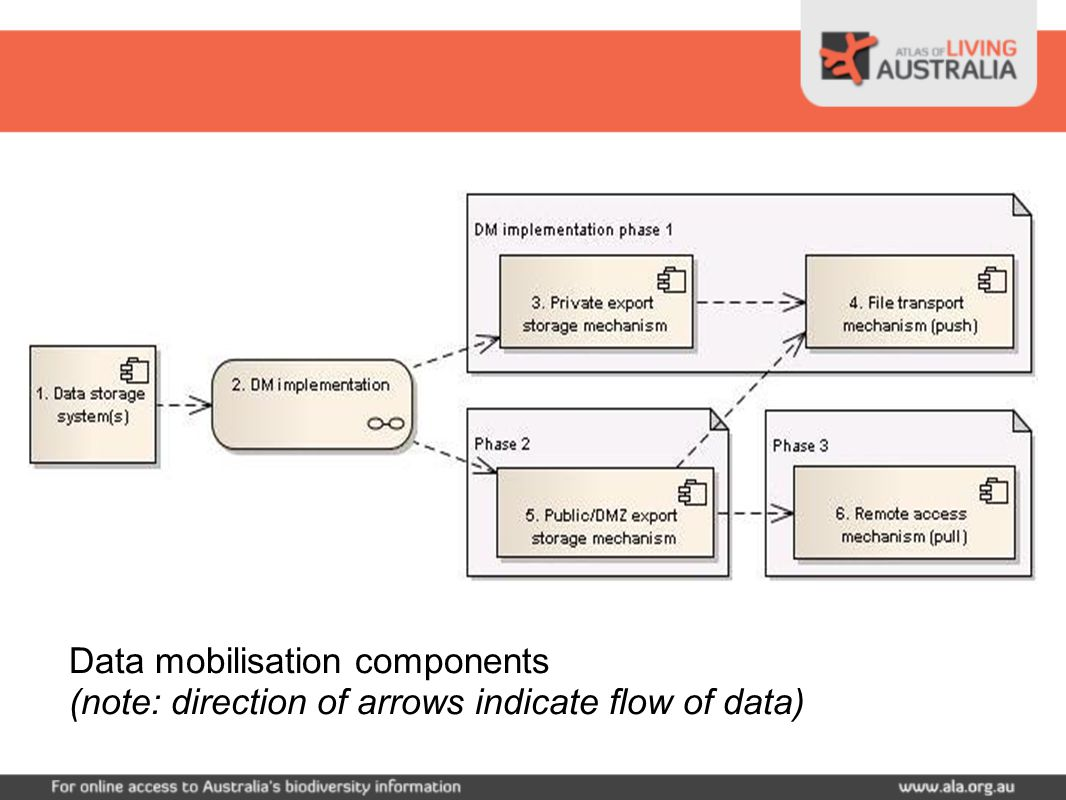 Data mobilisation components (note: direction of arrows indicate flow of data)
