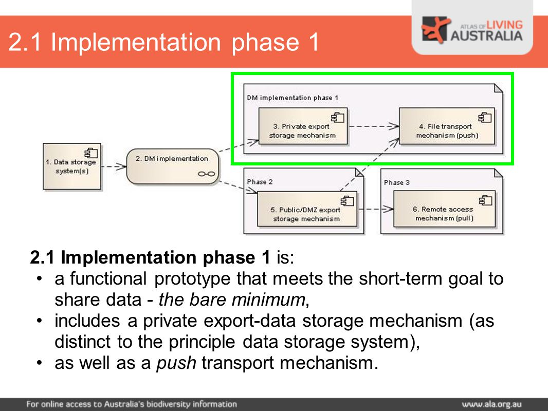 2.1 Implementation phase 1 is: a functional prototype that meets the short-term goal to share data - the bare minimum, includes a private export-data storage mechanism (as distinct to the principle data storage system), as well as a push transport mechanism.