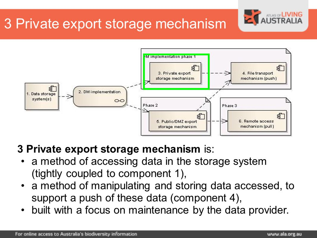 3 Private export storage mechanism is: a method of accessing data in the storage system (tightly coupled to component 1), a method of manipulating and storing data accessed, to support a push of these data (component 4), built with a focus on maintenance by the data provider.