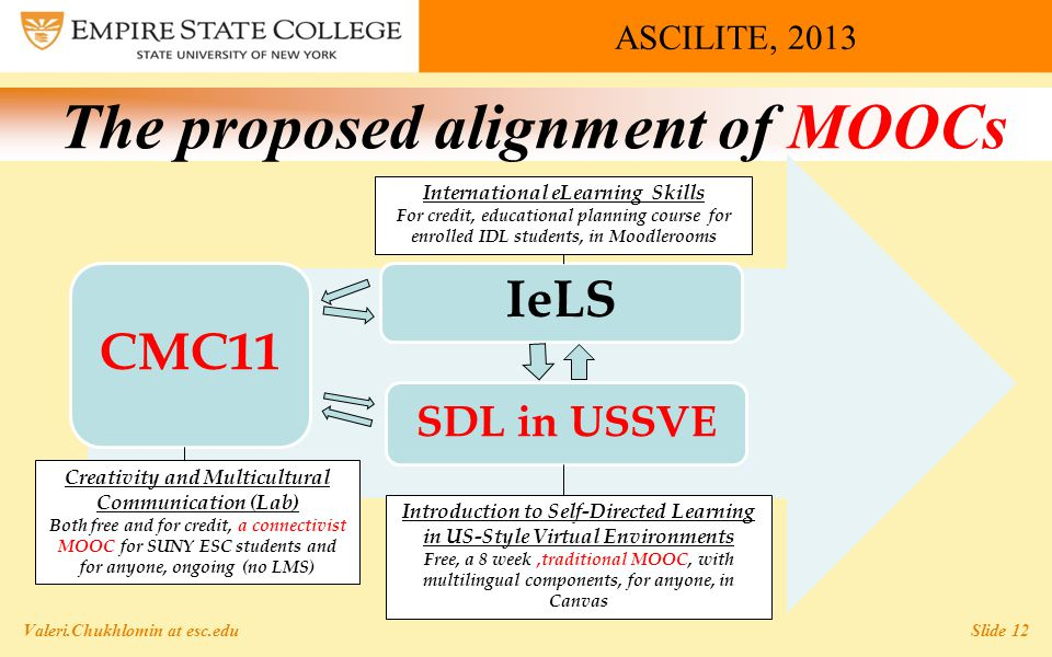ASCILITE, 2013 The proposed alignment of MOOCs Valeri.Chukhlomin at esc.edu Slide 12 CMC11 IeLS SDL in USSVE International eLearning Skills For credit