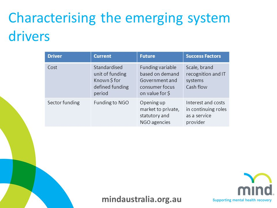 mindaustralia.org.au Characterising the emerging system drivers DriverCurrentFutureSuccess Factors CostStandardised unit of funding Known $ for defined funding period Funding variable based on demand Government and consumer focus on value for $ Scale, brand recognition and IT systems Cash flow Sector fundingFunding to NGOOpening up market to private, statutory and NGO agencies Interest and costs in continuing roles as a service provider
