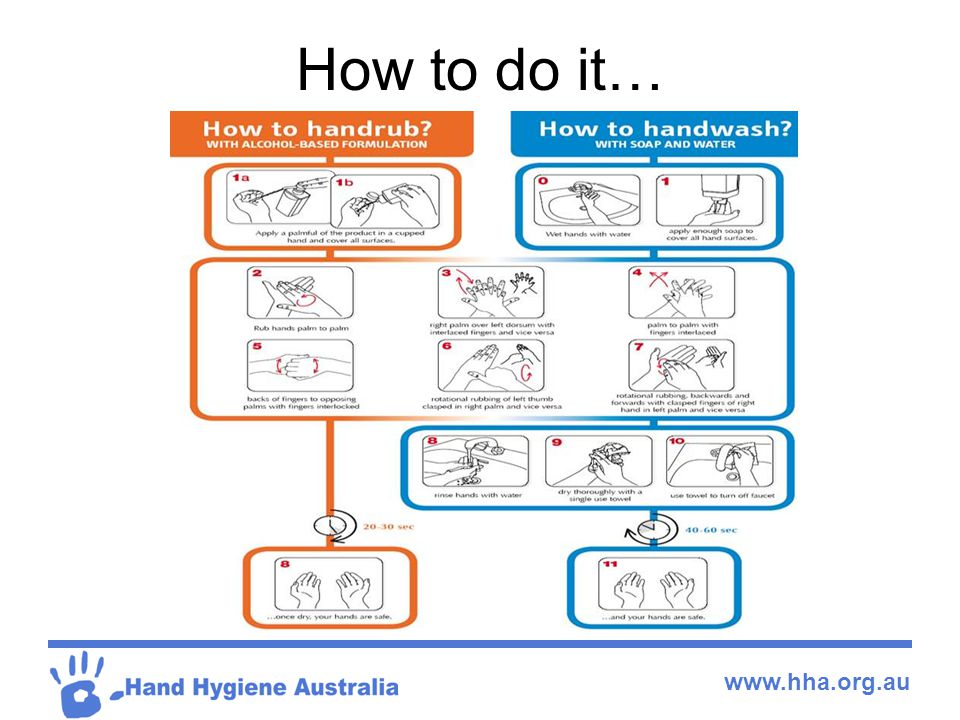 www.hha.org.au How to do it…