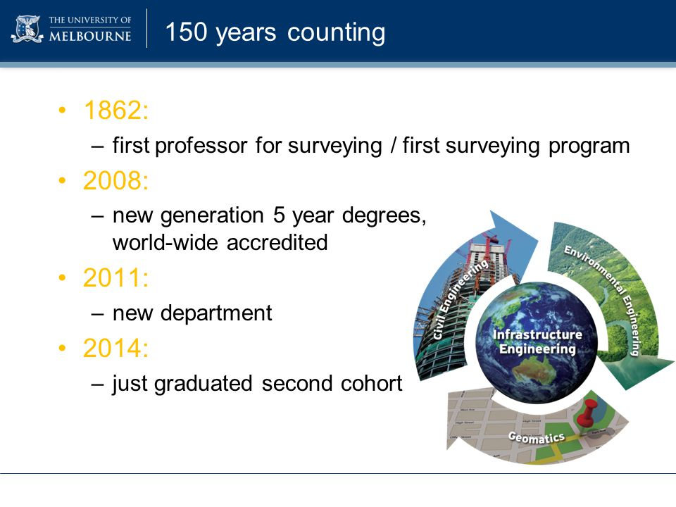 150 years counting 1862: –first professor for surveying / first surveying program 2008: –new generation 5 year degrees, world-wide accredited 2011: –n