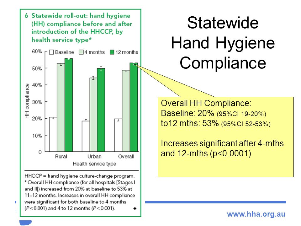 Statewide Hand Hygiene Compliance Overall HH Compliance: Baseline: 20% (95%CI 19-20%) to12 mths: 53% (95%CI 52-53%) Increases significant after 4-mths and 12-mths (p<0.0001)
