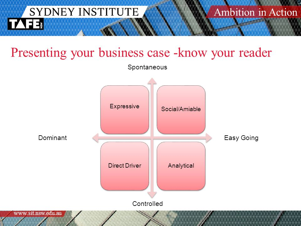 Ambition in Action www.sit.nsw.edu.au Presenting your business case -know your reader Expressive Social/AmiableDirect DriverAnalytical DominantEasy Going Spontaneous Controlled
