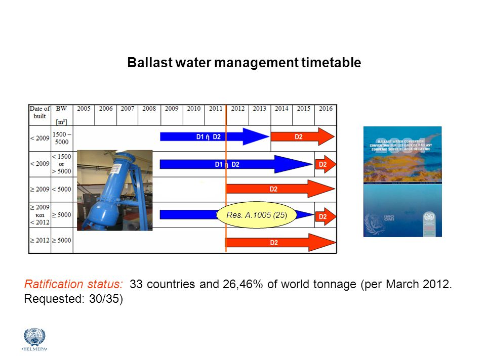 Mediterranean Marine Environmental Awareness Course Ballast water management timetable Res. A.1005 (25 Res. A.1005 (25) Ratification status: 33 countr