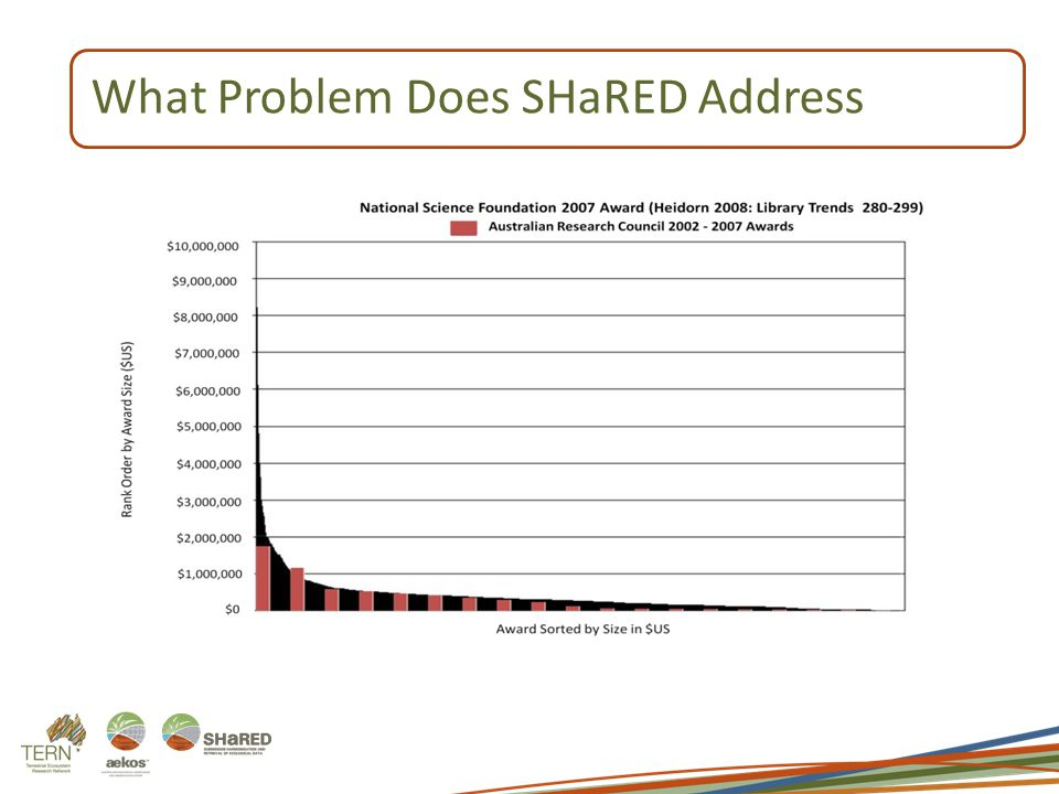 What Problem Does SHaRED Address