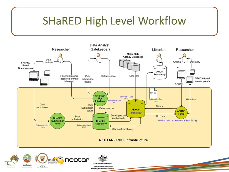 SHaREDHigh Level Workflow