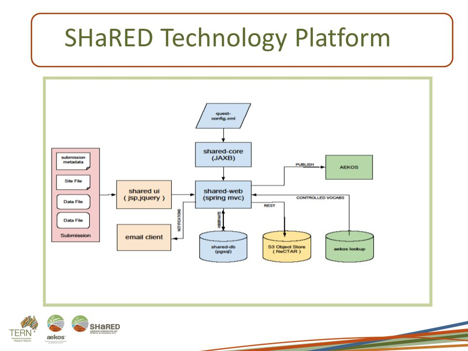 SHaRED Technology Platform