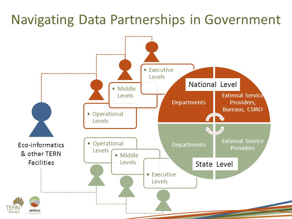 Navigating Data Partnerships in Government Operational Levels Middle Levels Executive Levels Operational Levels Middle Levels Executive Levels Departments External Service Providers, Bureaus, CSIRO External Service Providers Departments National Level State Level Eco-informatics & other TERN Facilities