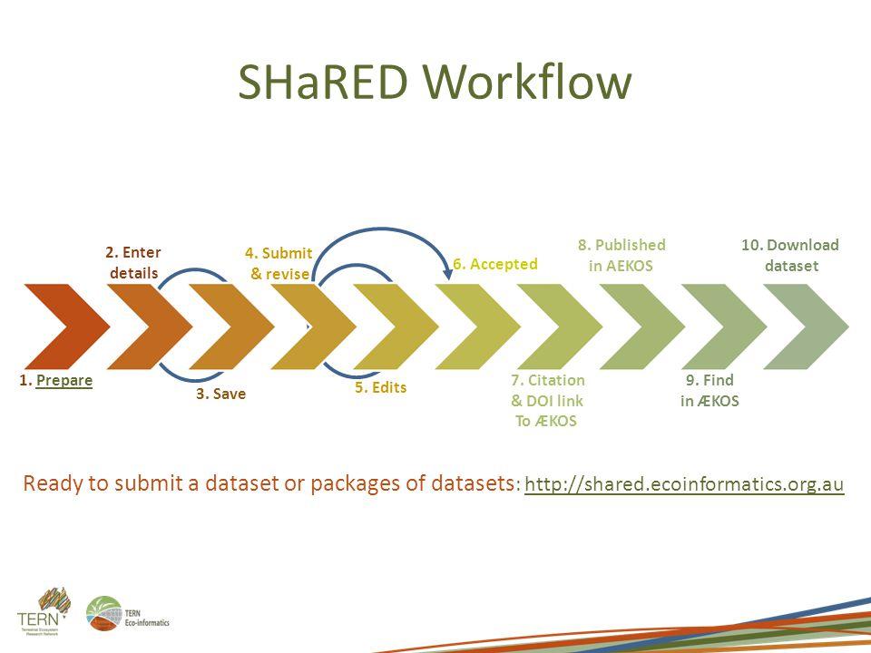 SHaRED Workflow 1. PreparePrepare 10. Download dataset 9.