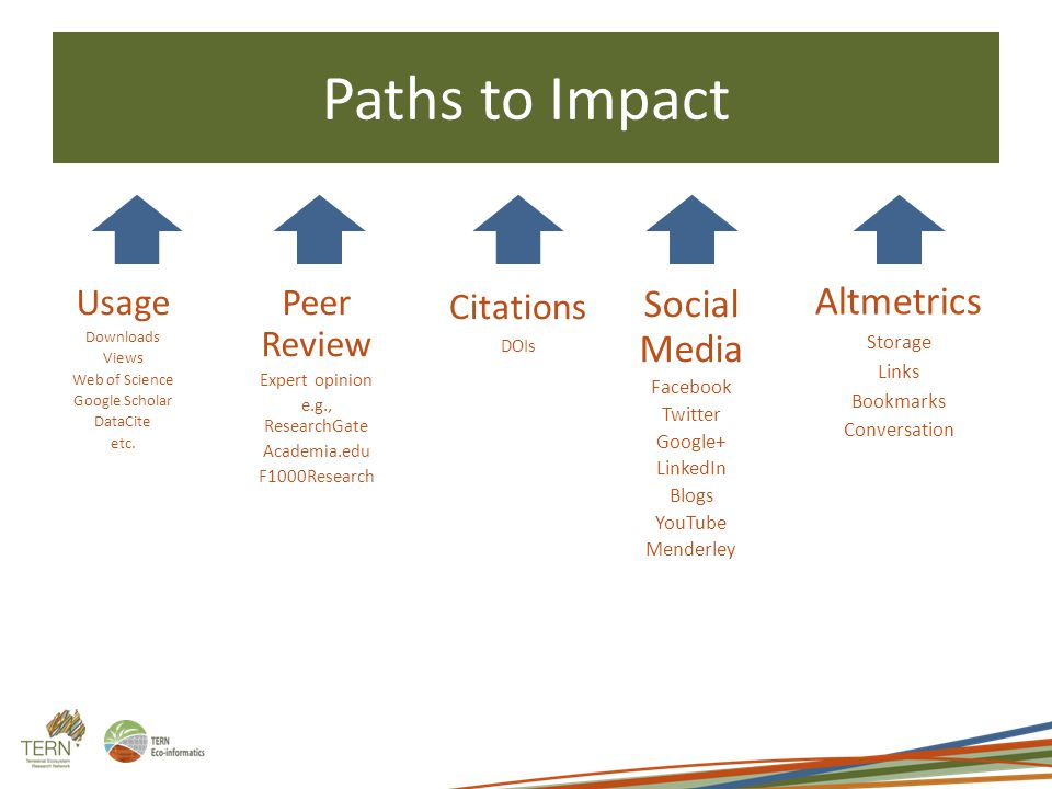 Paths to Impact Usage Downloads Views Web of Science Google Scholar DataCite etc. Peer Review Expert opinion e.g., ResearchGate Academia.edu F1000Rese
