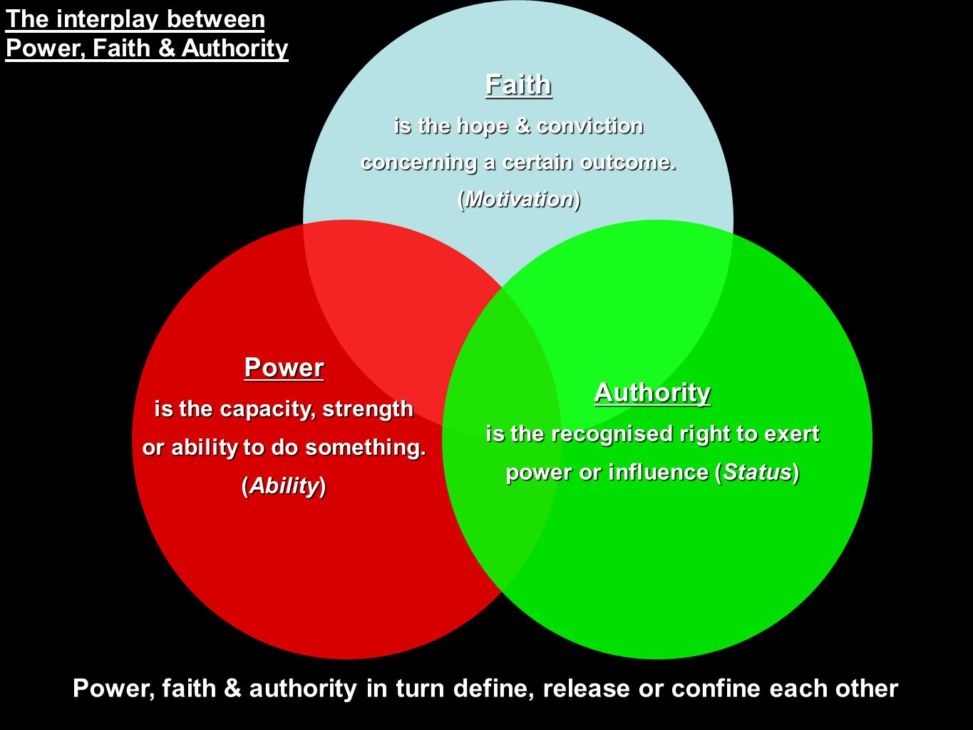 Power is the capacity, strength or ability to do something. (Ability) Faith is the hope & conviction concerning a certain outcome. (Motivation) Author