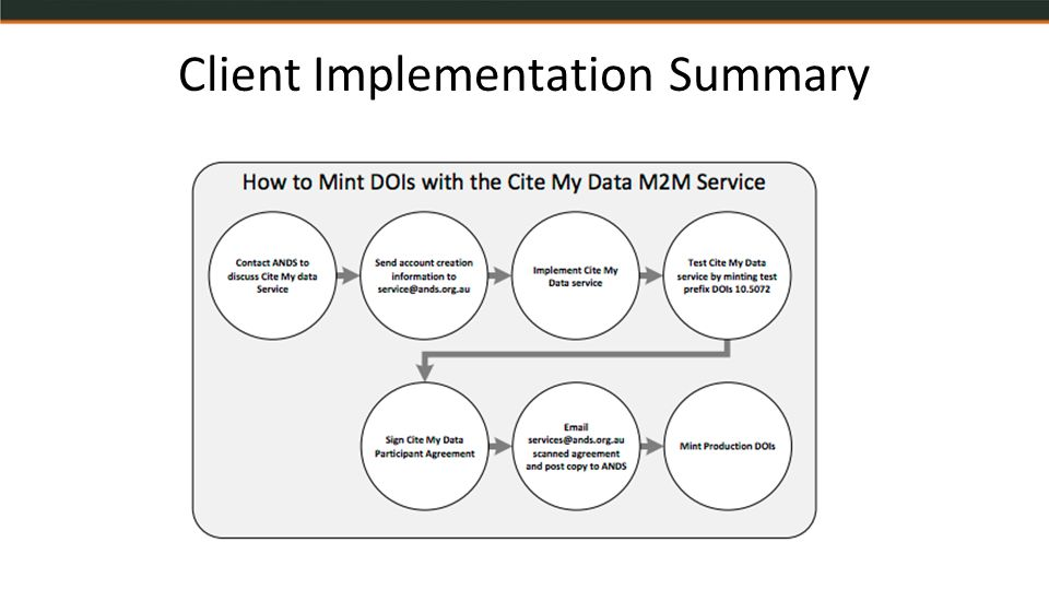 Client Implementation Summary