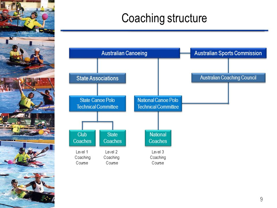 9 Coaching structure Australian Canoeing State Associations National Canoe Polo Technical Committee National Canoe Polo Technical Committee National C