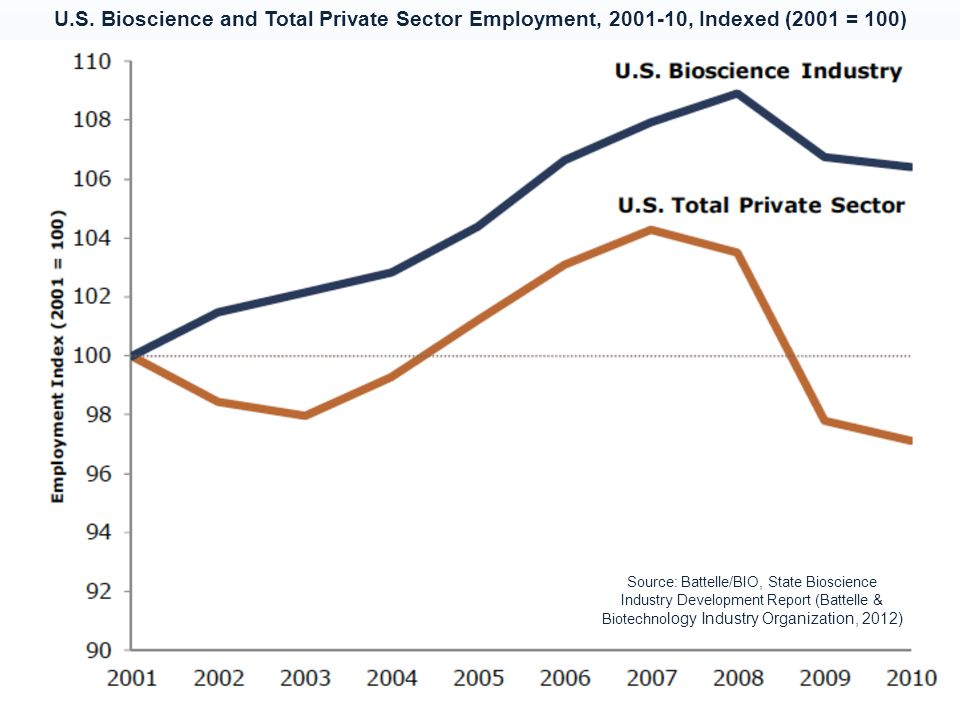 U.S. Bioscience and Total Private Sector Employment, 2001-10, Indexed (2001 = 100) Source: Battelle/BIO, State Bioscience Industry Development Report