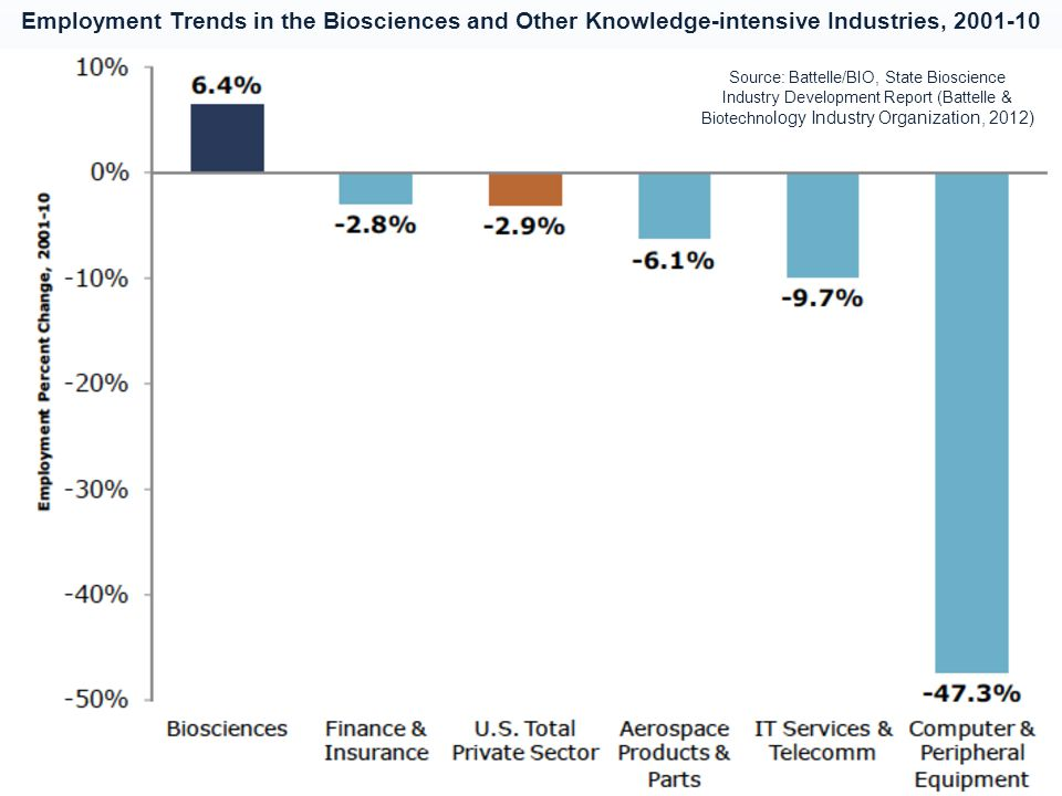 Employment Trends in the Biosciences and Other Knowledge-intensive Industries, 2001-10 Source: Battelle/BIO, State Bioscience Industry Development Rep