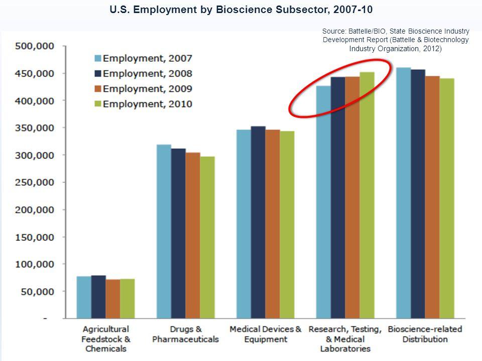 U.S. Employment by Bioscience Subsector, 2007-10 Source: Battelle/BIO, State Bioscience Industry Development Report (Battelle & Biotechno logy Industr