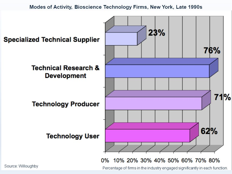 Modes of Activity, Bioscience Technology Firms, New York, Late 1990s Percentage of firms in the industry engaged significantly in each function.