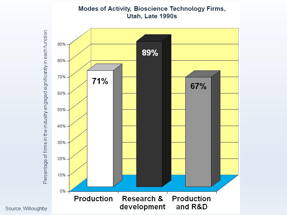 Modes of Activity, Bioscience Technology Firms, Utah, Late 1990s Source: Willoughby Percentage of firms in the industry engaged significantly in each function.