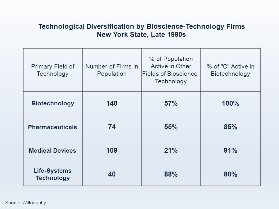 Source: Willoughby Technological Diversification by Bioscience-Technology Firms New York State, Late 1990s Primary Field of Technology Number of Firms in Population % of Population Active in Other Fields of Bioscience- Technology % of C Active in Biotechnology Biotechnology 14057%100% Pharmaceuticals 7455%85% Medical Devices 10921%91% Life-Systems Technology 4088%80%